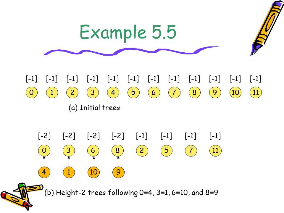 Example 5.5 [-1] [-1] [-1] [-1] [-1] [-1] [-1] [-1] [-1] [-1] [-1]